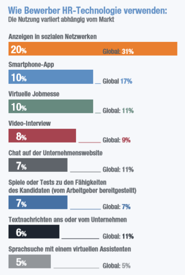 Quelle: Manpower Group, Global Candidate Preferences Survey